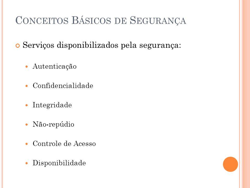 C ONCEITOS B ÁSICOS DE S EGURANÇA Serviços disponibilizados pela segurança: Autenticação Confidencialidade Integridade Não-repúdio Controle de Acesso Disponibilidade