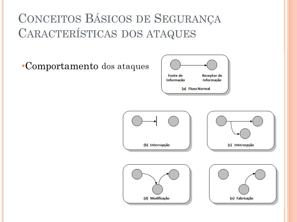 T ERMINOLOGIA Credenciais Informações secretas conhecida apenas pelo usuário usado para verificar a sua identidade Permissão Representação atômica da capacidade de executar uma ação Papéis ( Roles ) Conjuntos de permissões