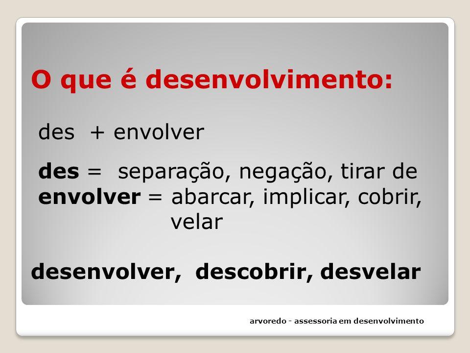 O que é desenvolvimento: des + envolver des = separação, negação, tirar de envolver = abarcar, implicar, cobrir, velar desenvolver, descobrir, desvela