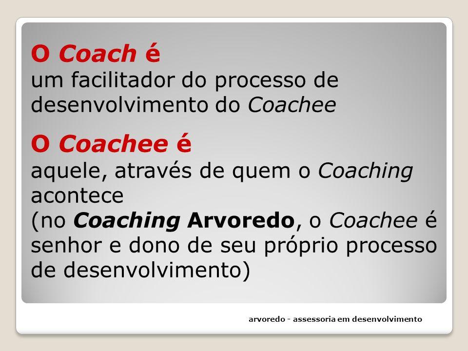 O Coach é um facilitador do processo de desenvolvimento do Coachee O Coachee é aquele, através de quem o Coaching acontece (no Coaching Arvoredo, o Co