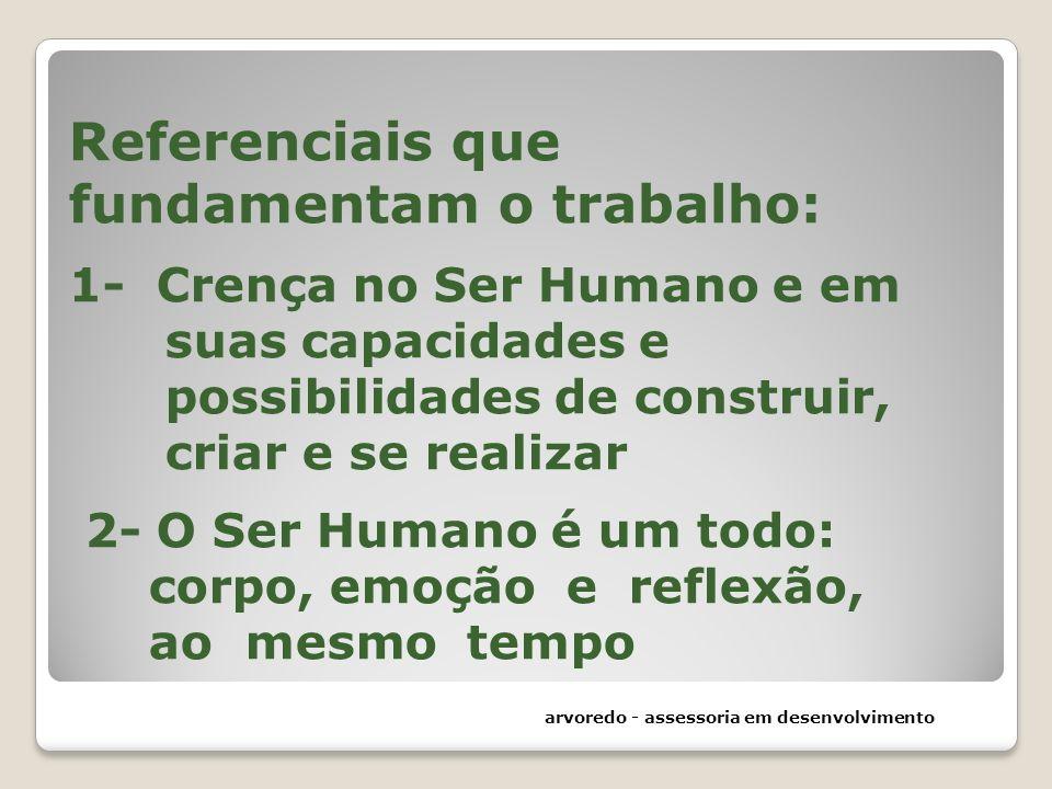 Referenciais que fundamentam o trabalho: 1- Crença no Ser Humano e em suas capacidades e possibilidades de construir, criar e se realizar 2- O Ser Hum