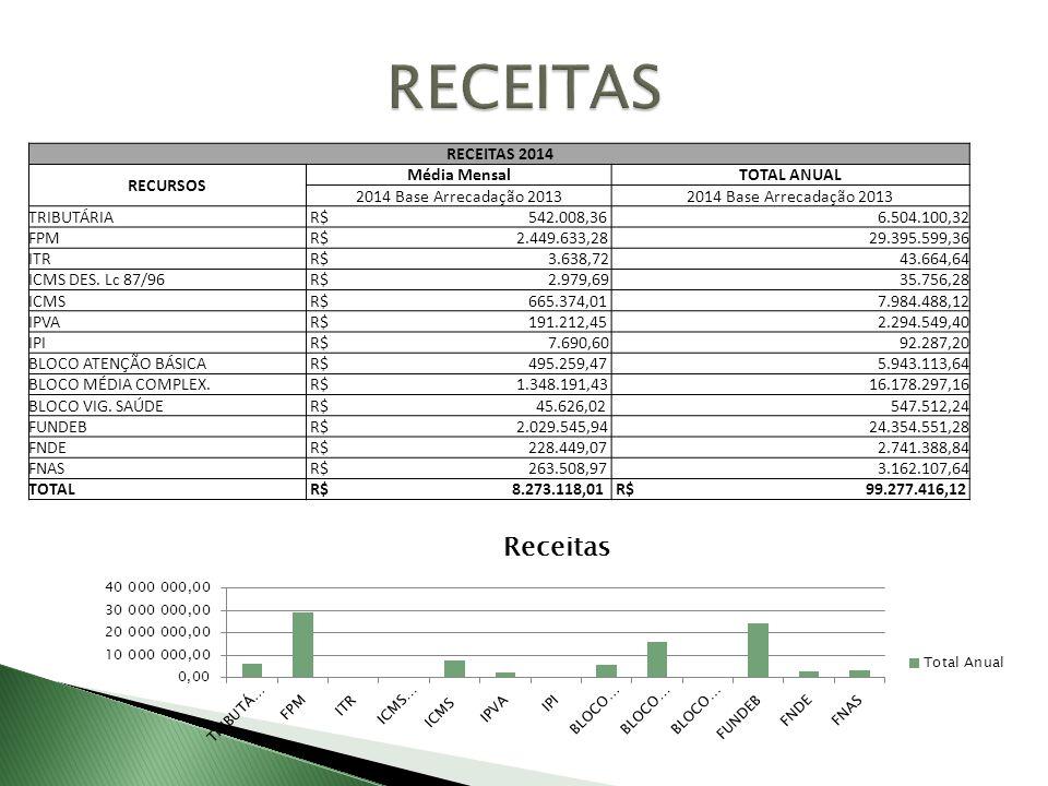 RECEITAS 2014 RECURSOS Média MensalTOTAL ANUAL 2014 Base Arrecadação 2013 TRIBUTÁRIA R$ 542.008,366.504.100,32 FPM R$ 2.449.633,2829.395.599,36 ITR R$
