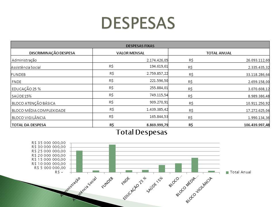 DESPESAS FIXAS DISCRIMINAÇÃO DESPESAVALOR MENSALTOTAL ANUAL Administração 2.174.426,05 R$ 26.093.112,60 Assistência Social R$ 194.619,61 R$ 2.335.435,