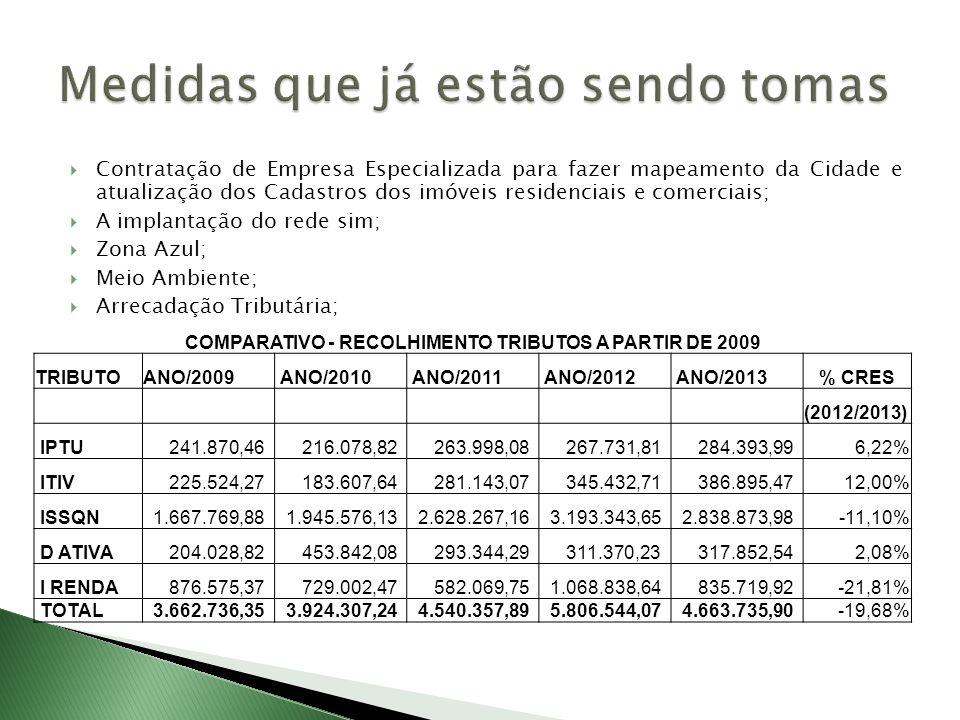 Contratação de Empresa Especializada para fazer mapeamento da Cidade e atualização dos Cadastros dos imóveis residenciais e comerciais; A implantação do rede sim; Zona Azul; Meio Ambiente; Arrecadação Tributária; COMPARATIVO - RECOLHIMENTO TRIBUTOS A PARTIR DE 2009 TRIBUTOANO/2009 ANO/2010 ANO/2011 ANO/2012 ANO/2013% CRES (2012/2013) IPTU 241.870,46 216.078,82 263.998,08 267.731,81 284.393,996,22% ITIV 225.524,27 183.607,64 281.143,07 345.432,71 386.895,4712,00% ISSQN 1.667.769,88 1.945.576,13 2.628.267,16 3.193.343,65 2.838.873,98-11,10% D ATIVA 204.028,82 453.842,08 293.344,29 311.370,23 317.852,542,08% I RENDA 876.575,37 729.002,47 582.069,75 1.068.838,64 835.719,92-21,81% TOTAL 3.662.736,35 3.924.307,24 4.540.357,89 5.806.544,07 4.663.735,90-19,68%