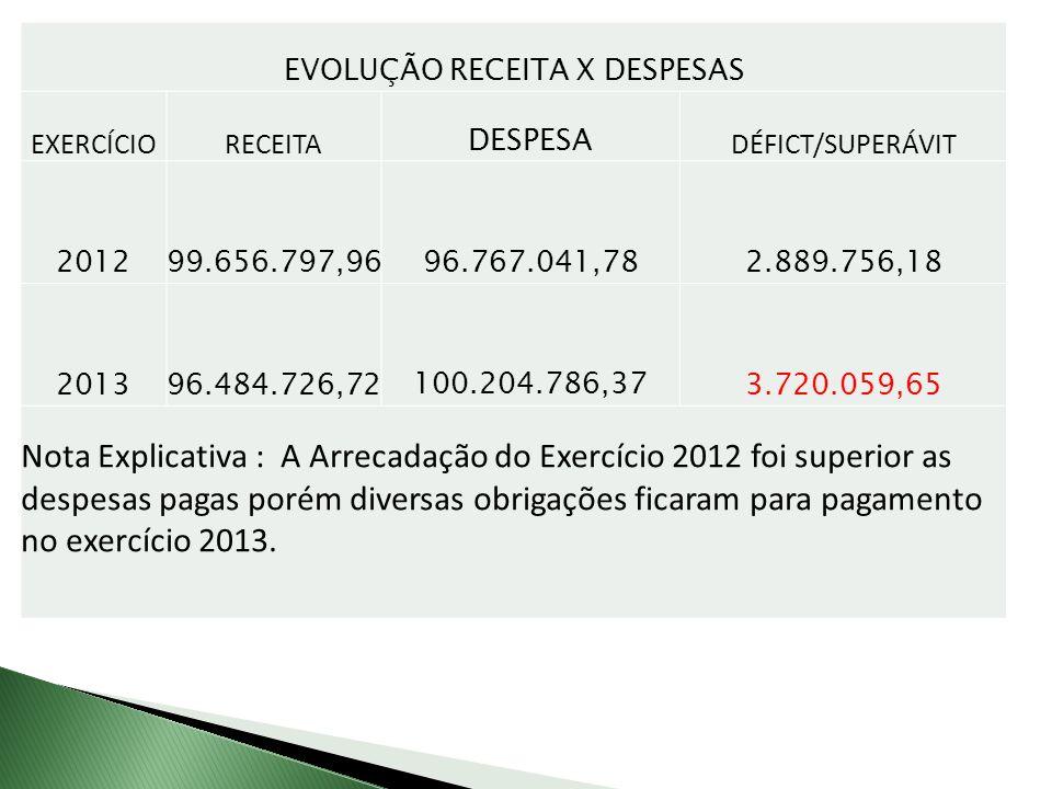 EVOLUÇÃO RECEITA X DESPESAS EXERCÍCIORECEITA DESPESA DÉFICT/SUPERÁVIT 2012 99.656.797,9696.767.041,782.889.756,18 2013 96.484.726,72100.204.786,373.720.059,65 Nota Explicativa : A Arrecadação do Exercício 2012 foi superior as despesas pagas porém diversas obrigações ficaram para pagamento no exercício 2013.