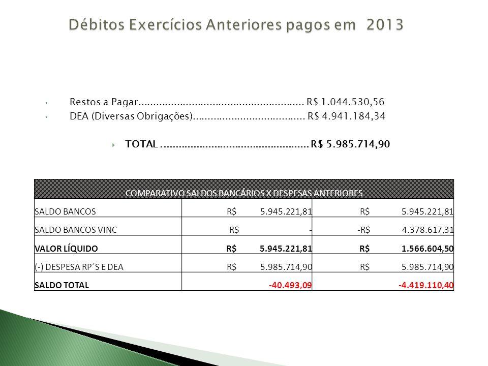 FUNDEB COMPARATIVO RECEITA FUNDEBDESPESAS FUNDEBSUPERÁVIT/DÉFICIT FUNDEB 60% Média MensalTOTAL ANUALMédia MensalTOTAL ANUALMENSALANUAL Arrecadação 2011 Despesas 2011 2011 R$ 1.051.511,84 R$ 12.618.142,07 R$ 1.133.894,81 R$ 13.606.737,72- 82.382,97-988.595,65 Arrecadação 2012 Despesas 2012 2012 R$ 1.215.340,49 R$ 14.584.085,87R$ 1.506.367,69 R$ 18.076.412,28- 291.027,20-3.492.326,41 Arrecadação 2013 Despesas 2013 2013 R$ 1.217.727,56 R$ 14.612.730,77R$ 1.888.701,03 R$ 22.664.412,36- 670.973,47-8.051.681,59 FUNDEB 40% Média MensalTOTAL ANUAL Média MensalTOTAL ANUAL Arrecadação 2011 Despesas 2011 2011 R$ 701.007,89 R$ 8.412.094,71 R$ 403.207,66R$ 4.838.491,92297.800,233.573.602,76 Arrecadação 2012 Despesas 2012 2012 R$ 810.226,99 R$ 9.722.723,92 R$ 491.744,29R$ 5.900.931,48318.482,703.821.792,40 Arrecadação 2013 Despesas 2013 2013 R$ 811.818,38 R$ 9.741.820,51R$ 407.771,17R$ 4.893.254,04404.047,214.848.566,52