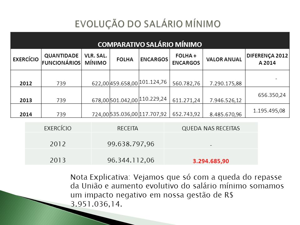 EXERCÍCIORECEITAQUEDA NAS RECEITAS 2012 99.638.797,96 - 2013 96.344.112,06 3.294.685,90 Nota Explicativa: Vejamos que só com a queda do repasse da União e aumento evolutivo do salário mínimo somamos um impacto negativo em nossa gestão de R$ 3.951.036,14.
