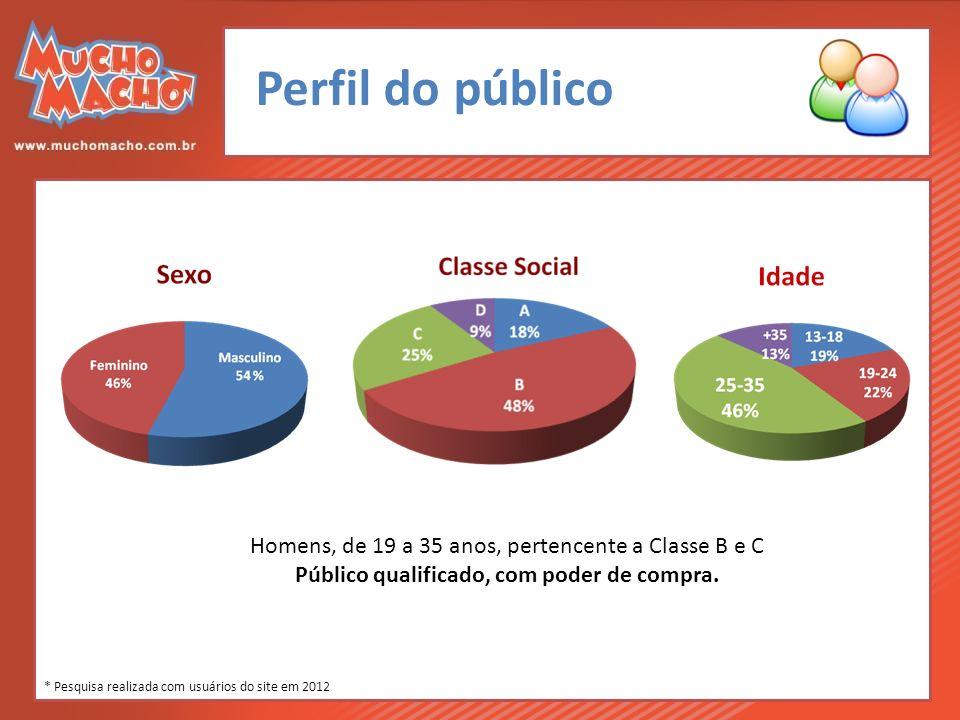 Perfil do público Homens, de 19 a 35 anos, pertencente a Classe B e C Público qualificado, com poder de compra.