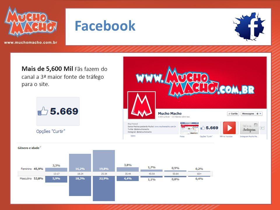 Facebook Mais de 5,600 Mil Fãs fazem do canal a 3ª maior fonte de tráfego para o site.