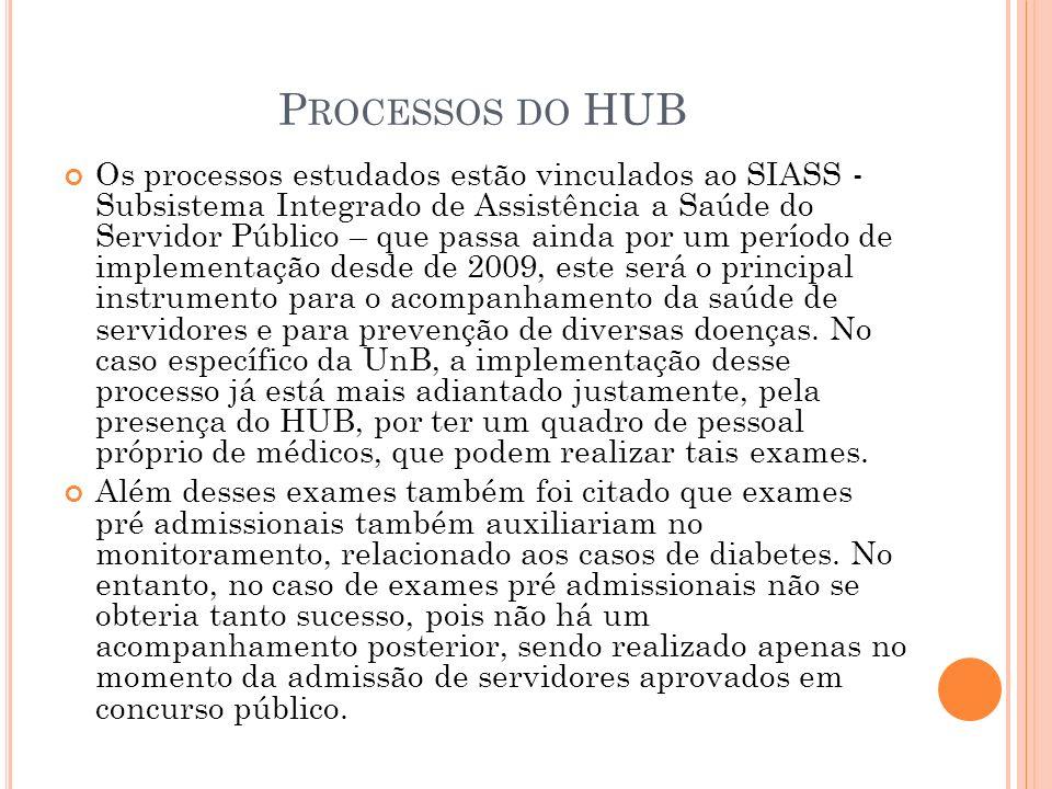 P ROCESSOS DO HUB Os processos estudados estão vinculados ao SIASS - Subsistema Integrado de Assistência a Saúde do Servidor Público – que passa ainda