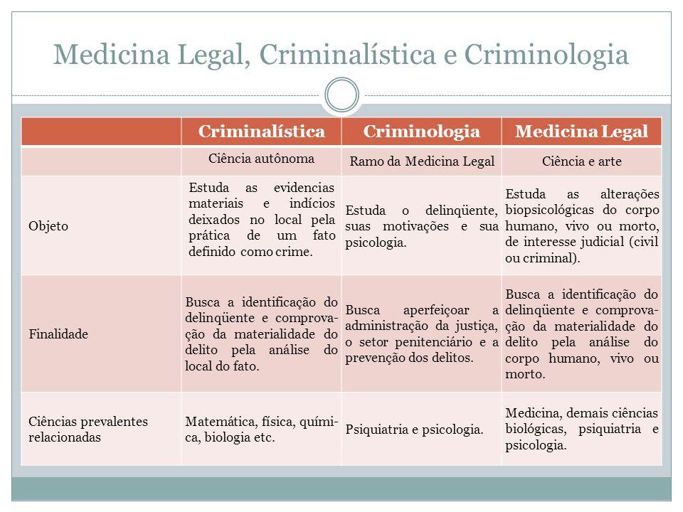 Medicina Legal, Criminalística e Criminologia CriminalísticaCriminologiaMedicina Legal Ciência autônoma Ramo da Medicina LegalCiência e arte Objeto Es