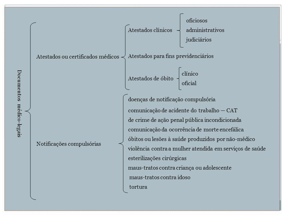 Documentos médico-legais oficiosos Atestados ou certificados médicos Atestados clínicosadministrativos judiciários Atestados para fins previdenciários