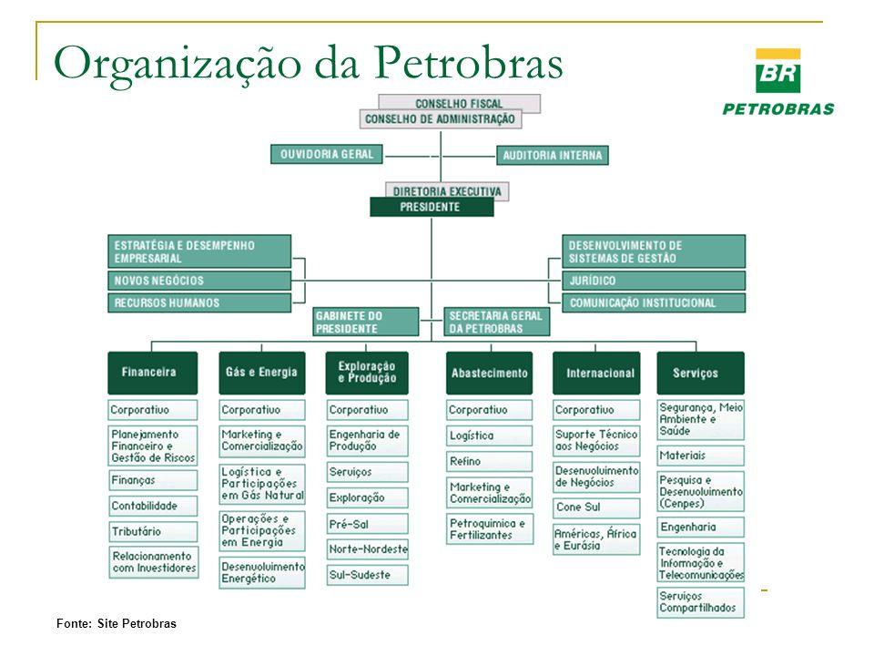 Organização da Petrobras Fonte: Site Petrobras