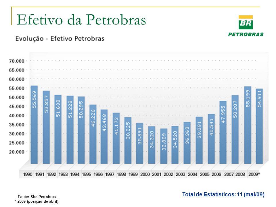 Efetivo da Petrobras Total de Estatísticos: 11 (mai/09) Fonte: Site Petrobras * 2009 (posição de abril)