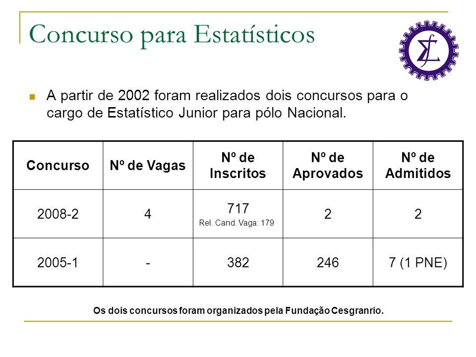 Concurso para Estatísticos A partir de 2002 foram realizados dois concursos para o cargo de Estatístico Junior para pólo Nacional. ConcursoNº de Vagas