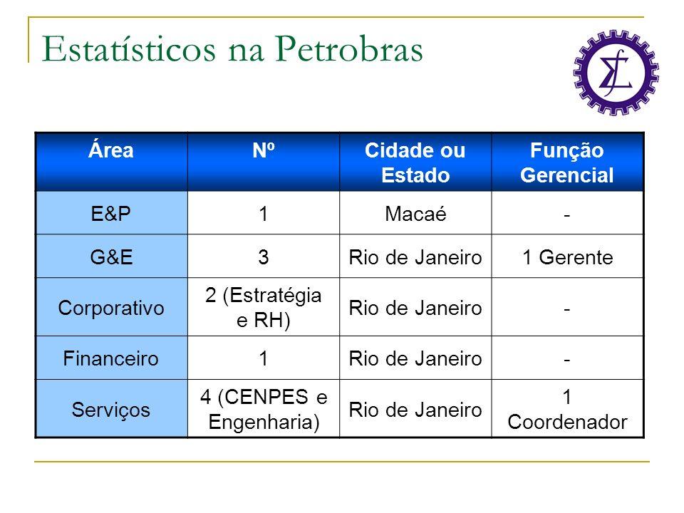 Estatísticos na Petrobras ÁreaNºCidade ou Estado Função Gerencial E&P1Macaé- G&E3Rio de Janeiro1 Gerente Corporativo 2 (Estratégia e RH) Rio de Janeir