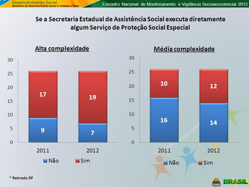 Encontro Nacional de Monitoramento e Vigilância Socioassistencial 2013 * Retirado DF Se a Secretaria Estadual de Assistência Social executa diretament