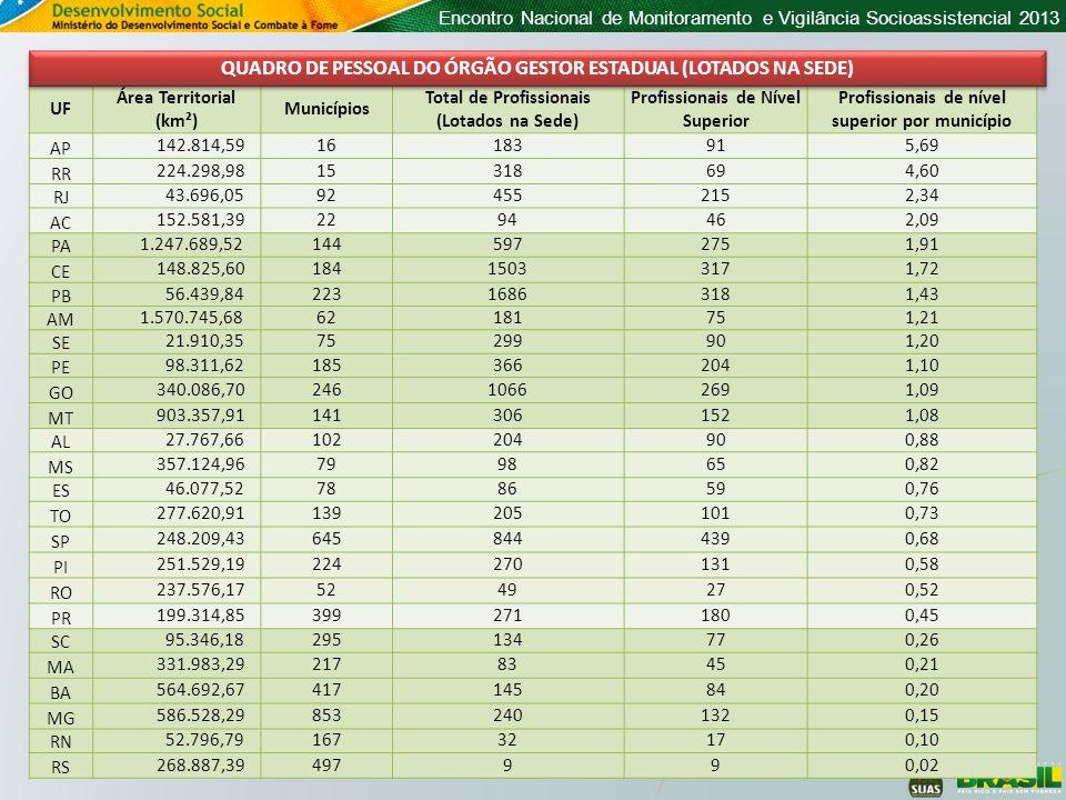 Encontro Nacional de Monitoramento e Vigilância Socioassistencial 2013 UF Área Territorial (km²) Municípios Total de Profissionais (Lotados na Sede) P