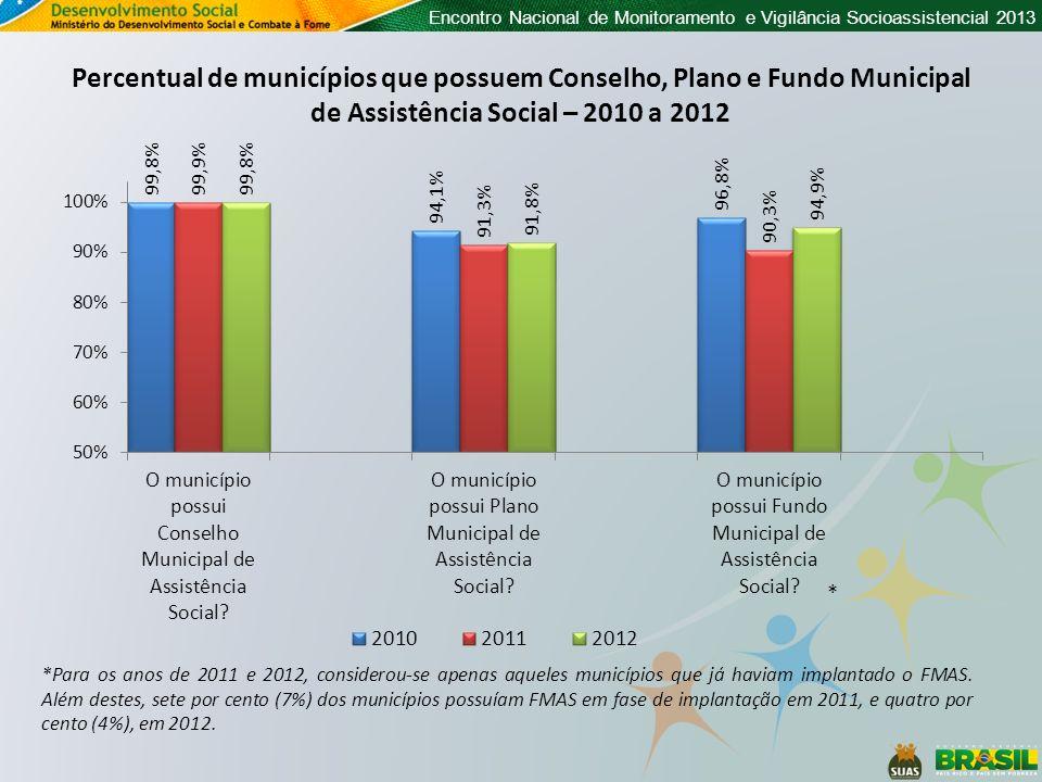 Encontro Nacional de Monitoramento e Vigilância Socioassistencial 2013 Percentual de municípios que possuem Conselho, Plano e Fundo Municipal de Assis