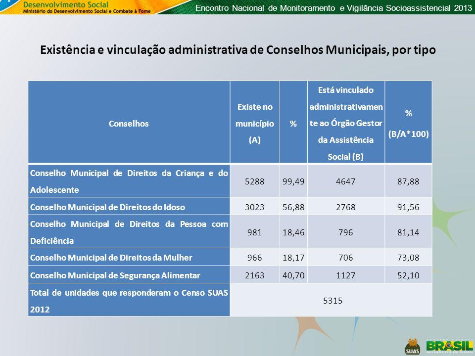 Encontro Nacional de Monitoramento e Vigilância Socioassistencial 2013 Conselhos Existe no município (A) % Está vinculado administrativamen te ao Órgã
