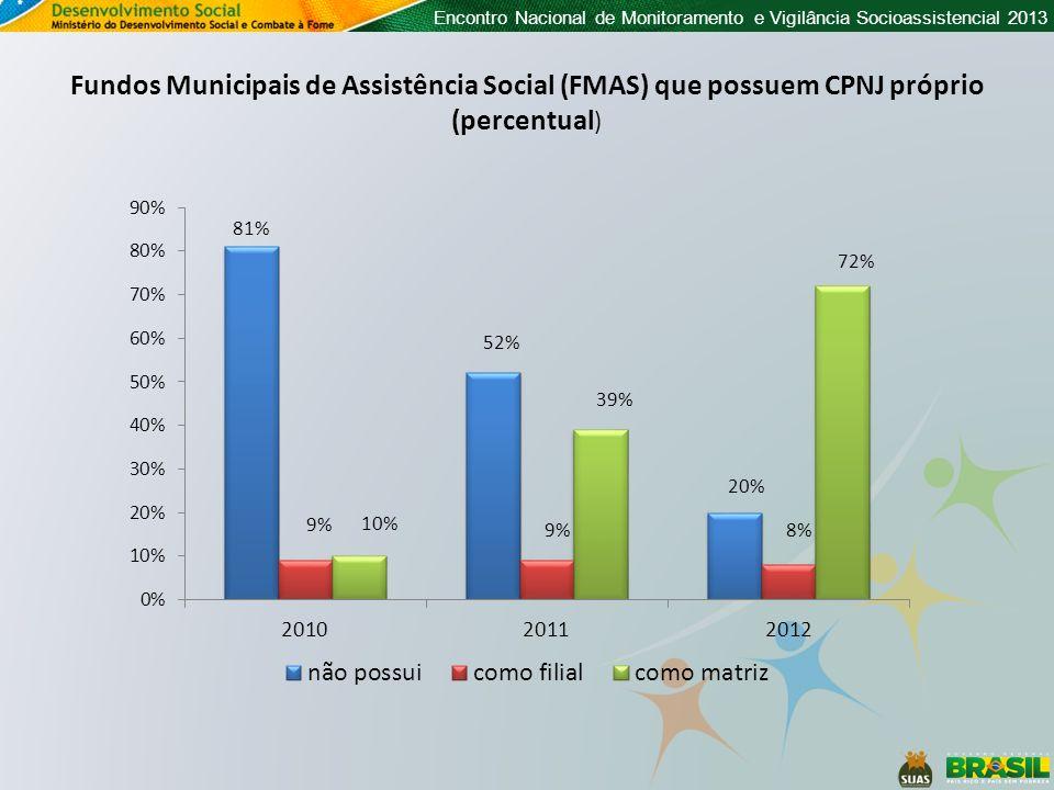Encontro Nacional de Monitoramento e Vigilância Socioassistencial 2013 Fundos Municipais de Assistência Social (FMAS) que possuem CPNJ próprio (percen