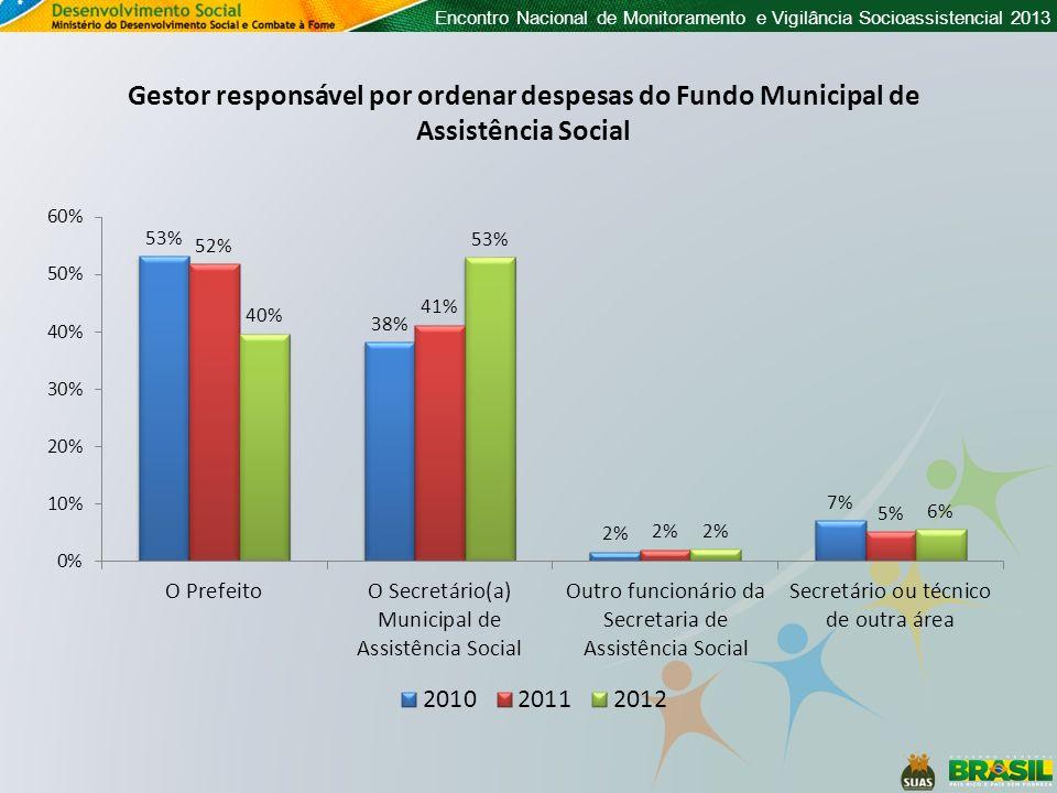 Encontro Nacional de Monitoramento e Vigilância Socioassistencial 2013 Gestor responsável por ordenar despesas do Fundo Municipal de Assistência Socia