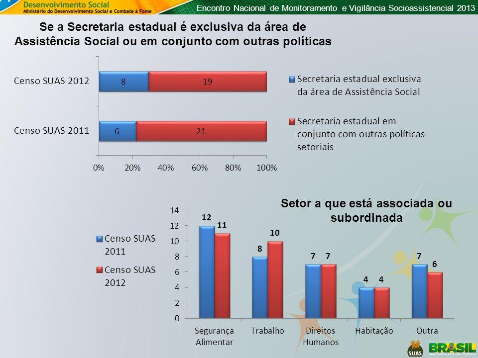 Encontro Nacional de Monitoramento e Vigilância Socioassistencial 2013 Secretarias Municipais com áreas constituídas em sua estrutura, por tipo de formalização