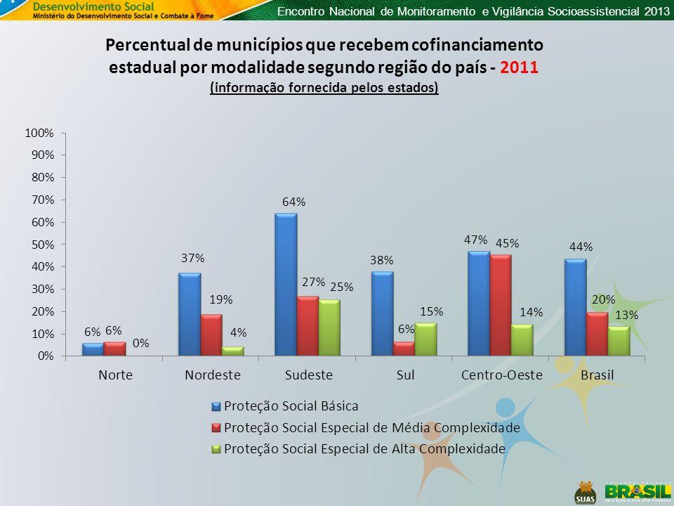 Encontro Nacional de Monitoramento e Vigilância Socioassistencial 2013 Percentual de municípios que recebem cofinanciamento estadual por modalidade se