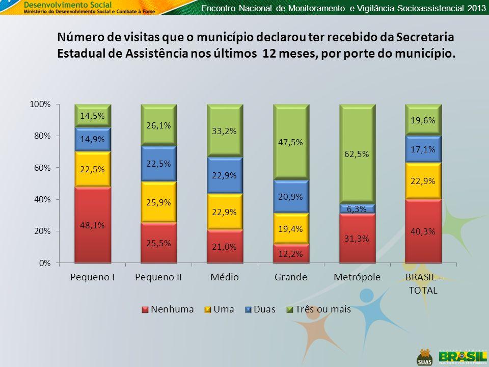 Encontro Nacional de Monitoramento e Vigilância Socioassistencial 2013 Número de visitas que o município declarou ter recebido da Secretaria Estadual