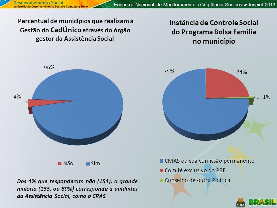 Encontro Nacional de Monitoramento e Vigilância Socioassistencial 2013 Percentual de municípios que realizam a Gestão do CadÚnico através do órgão ges
