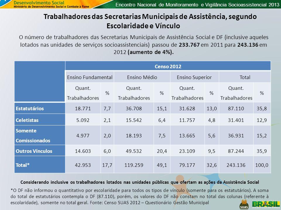 Encontro Nacional de Monitoramento e Vigilância Socioassistencial 2013 Censo 2012 Ensino FundamentalEnsino MédioEnsino SuperiorTotal Quant. Trabalhado