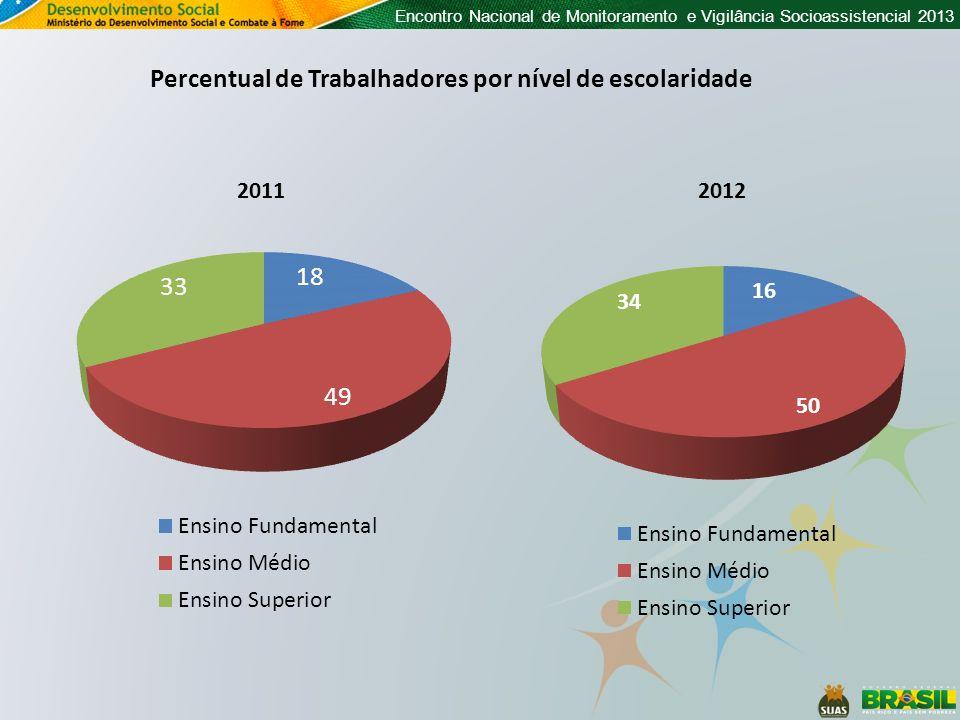 Encontro Nacional de Monitoramento e Vigilância Socioassistencial 2013 2011 Percentual de Trabalhadores por nível de escolaridade 2012
