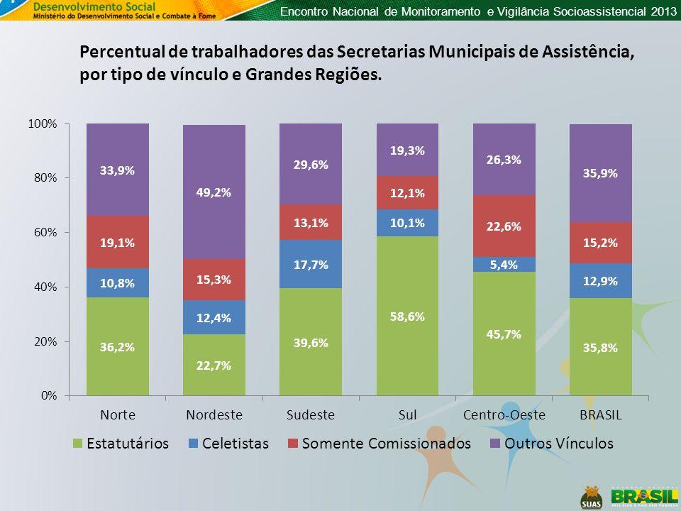 Encontro Nacional de Monitoramento e Vigilância Socioassistencial 2013 Percentual de trabalhadores das Secretarias Municipais de Assistência, por tipo