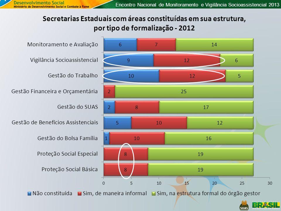 Encontro Nacional de Monitoramento e Vigilância Socioassistencial 2013 Censo 2012 Ensino FundamentalEnsino MédioEnsino SuperiorTotal Quant.