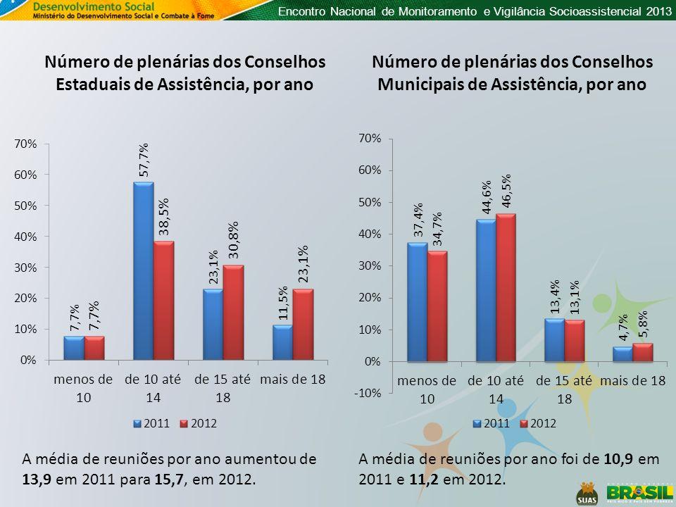 Encontro Nacional de Monitoramento e Vigilância Socioassistencial 2013 Número de plenárias dos Conselhos Estaduais de Assistência, por ano A média de