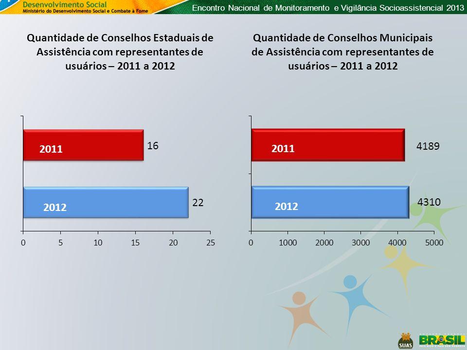 Encontro Nacional de Monitoramento e Vigilância Socioassistencial 2013 Quantidade de Conselhos Estaduais de Assistência com representantes de usuários