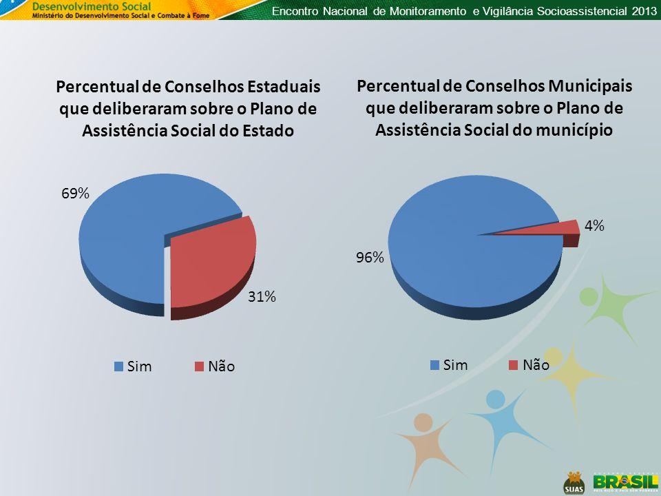 Encontro Nacional de Monitoramento e Vigilância Socioassistencial 2013 Percentual de Conselhos Municipais que deliberaram sobre o Plano de Assistência