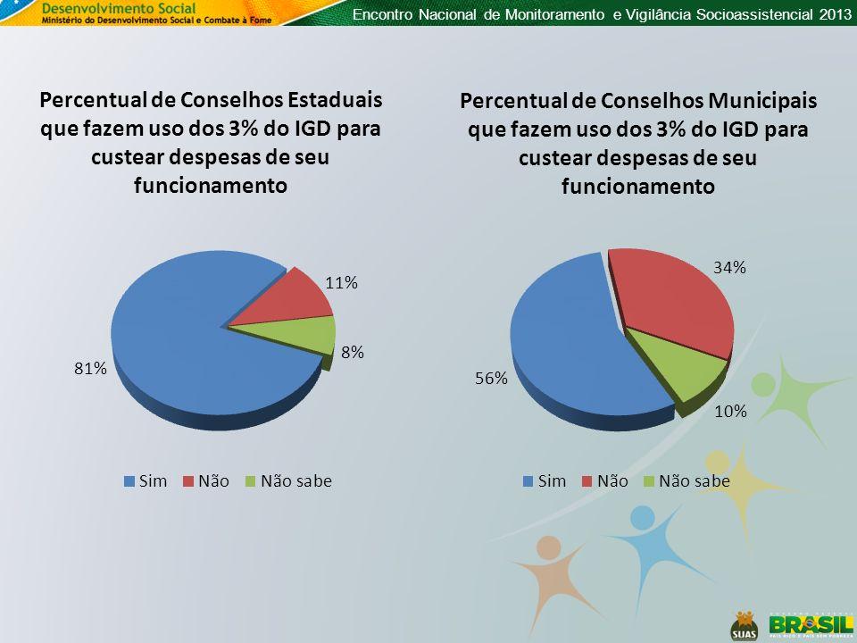 Encontro Nacional de Monitoramento e Vigilância Socioassistencial 2013 Percentual de Conselhos Estaduais que fazem uso dos 3% do IGD para custear desp