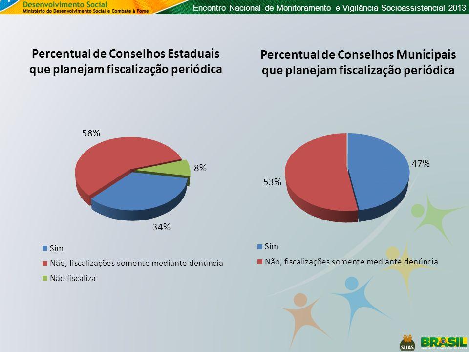 Encontro Nacional de Monitoramento e Vigilância Socioassistencial 2013 Percentual de Conselhos Estaduais que planejam fiscalização periódica Percentua
