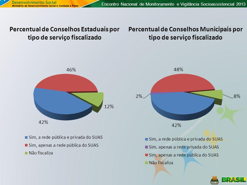 Encontro Nacional de Monitoramento e Vigilância Socioassistencial 2013 Percentual de Conselhos Estaduais por tipo de serviço fiscalizado Percentual de