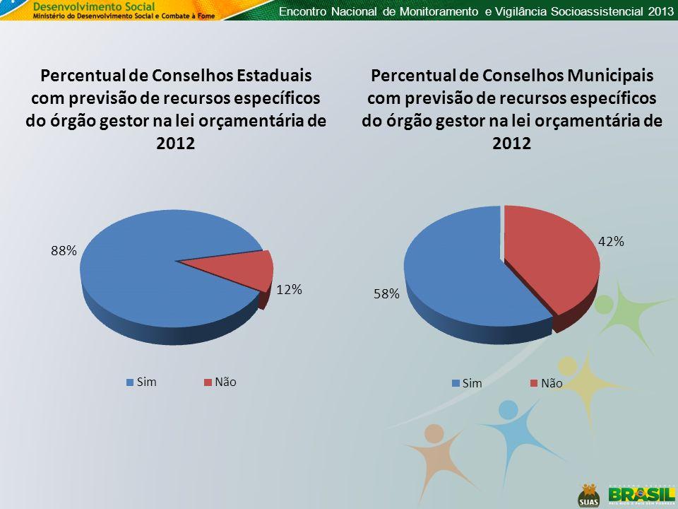 Encontro Nacional de Monitoramento e Vigilância Socioassistencial 2013 Percentual de Conselhos Estaduais com previsão de recursos específicos do órgão