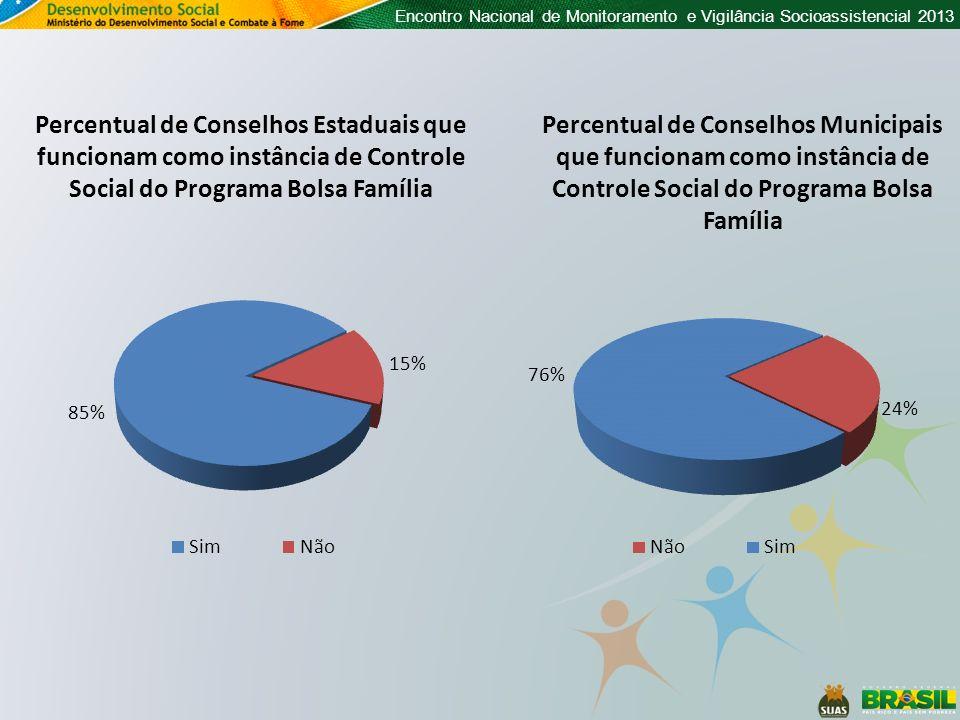 Encontro Nacional de Monitoramento e Vigilância Socioassistencial 2013 Percentual de Conselhos Estaduais que funcionam como instância de Controle Soci