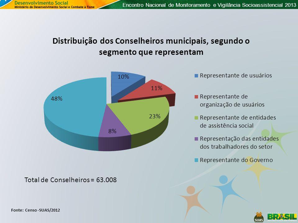 Encontro Nacional de Monitoramento e Vigilância Socioassistencial 2013 Fonte: Censo -SUAS/2012 Total de Conselheiros = 63.008