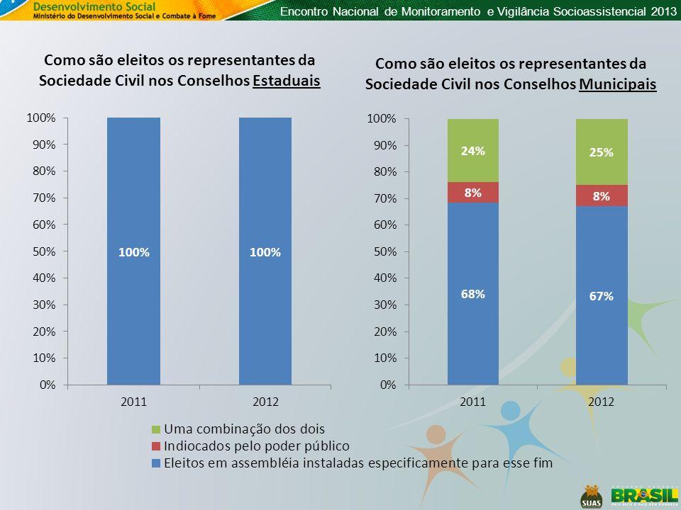 Encontro Nacional de Monitoramento e Vigilância Socioassistencial 2013 Como são eleitos os representantes da Sociedade Civil nos Conselhos Municipais