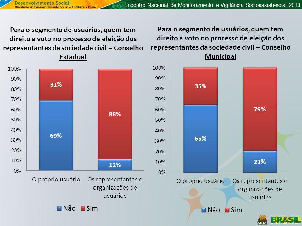 Encontro Nacional de Monitoramento e Vigilância Socioassistencial 2013 Para o segmento de usuários, quem tem direito a voto no processo de eleição dos