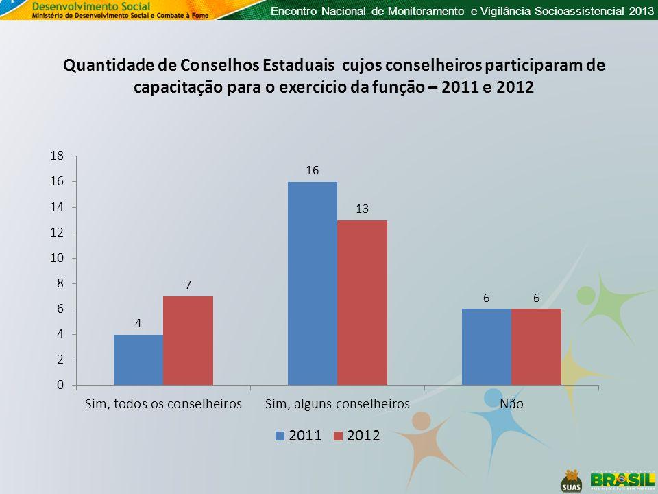Encontro Nacional de Monitoramento e Vigilância Socioassistencial 2013 Quantidade de Conselhos Estaduais cujos conselheiros participaram de capacitaçã