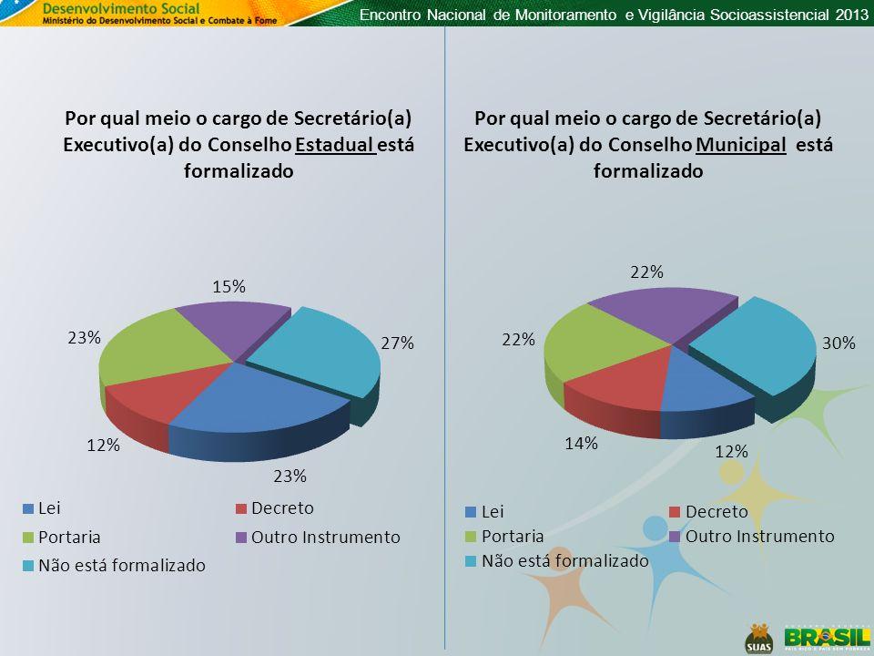 Encontro Nacional de Monitoramento e Vigilância Socioassistencial 2013 Por qual meio o cargo de Secretário(a) Executivo(a) do Conselho Municipal está
