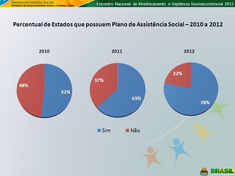 Encontro Nacional de Monitoramento e Vigilância Socioassistencial 2013 Percentual de Estados que possuem Plano de Assistência Social – 2010 a 2012 201