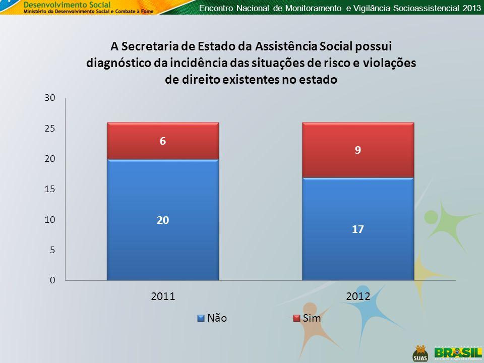 Encontro Nacional de Monitoramento e Vigilância Socioassistencial 2013 Fundos Municipais de Assistência Social (FMAS) que possuem CPNJ próprio (percentual )