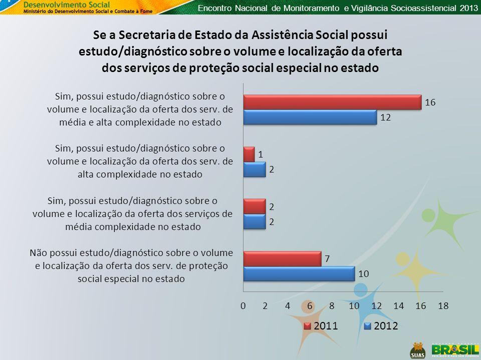 Percentual de Secretarias Estaduais que possuem Plano de Regionalização dos Serviços da PSE A Secretaria de Estado da Assistência Social possui plano ou proposta de regionalização dos serviços de proteção social especial de média ou de alta complexidade
